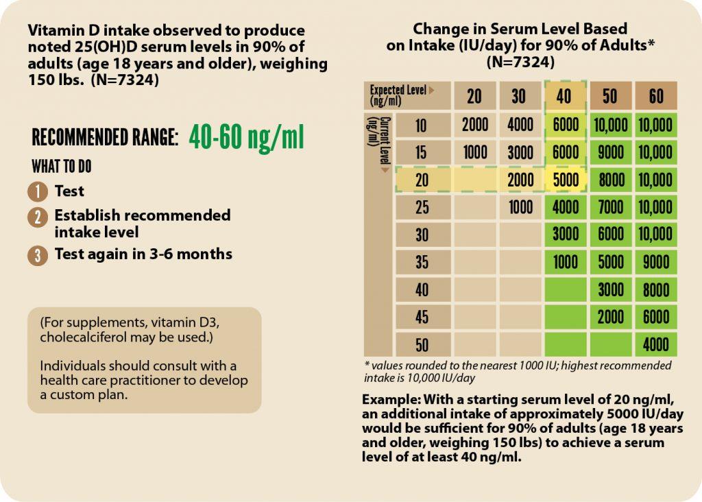 intake change for serum level