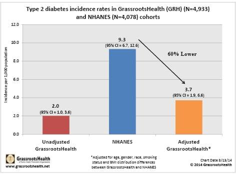 diabetes-chart