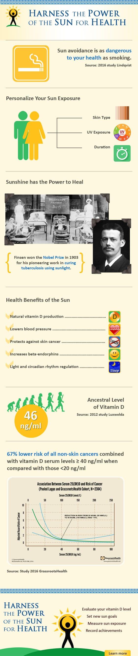 sun infographic