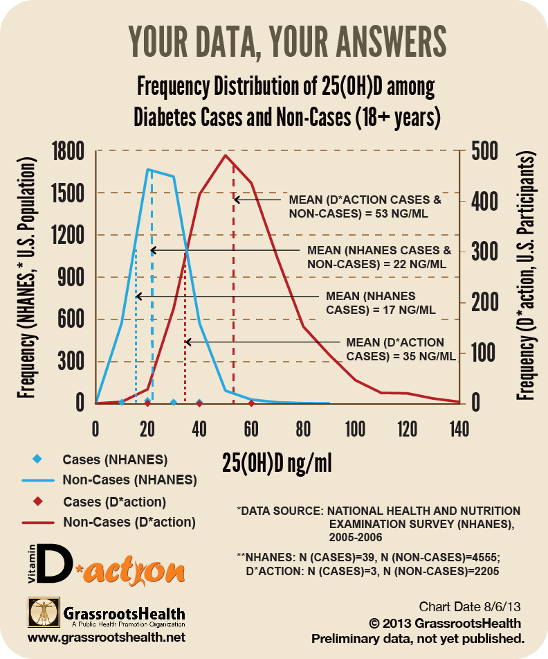 d-freq-distribution-nhanes-daction