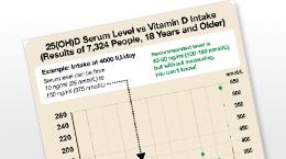 docs_vit_d_response_curve