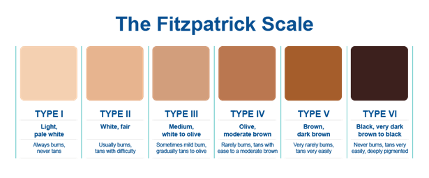 fitzpatrick skin type
