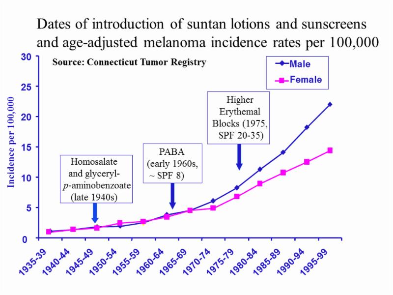 gorham sunscreen melanoma curve