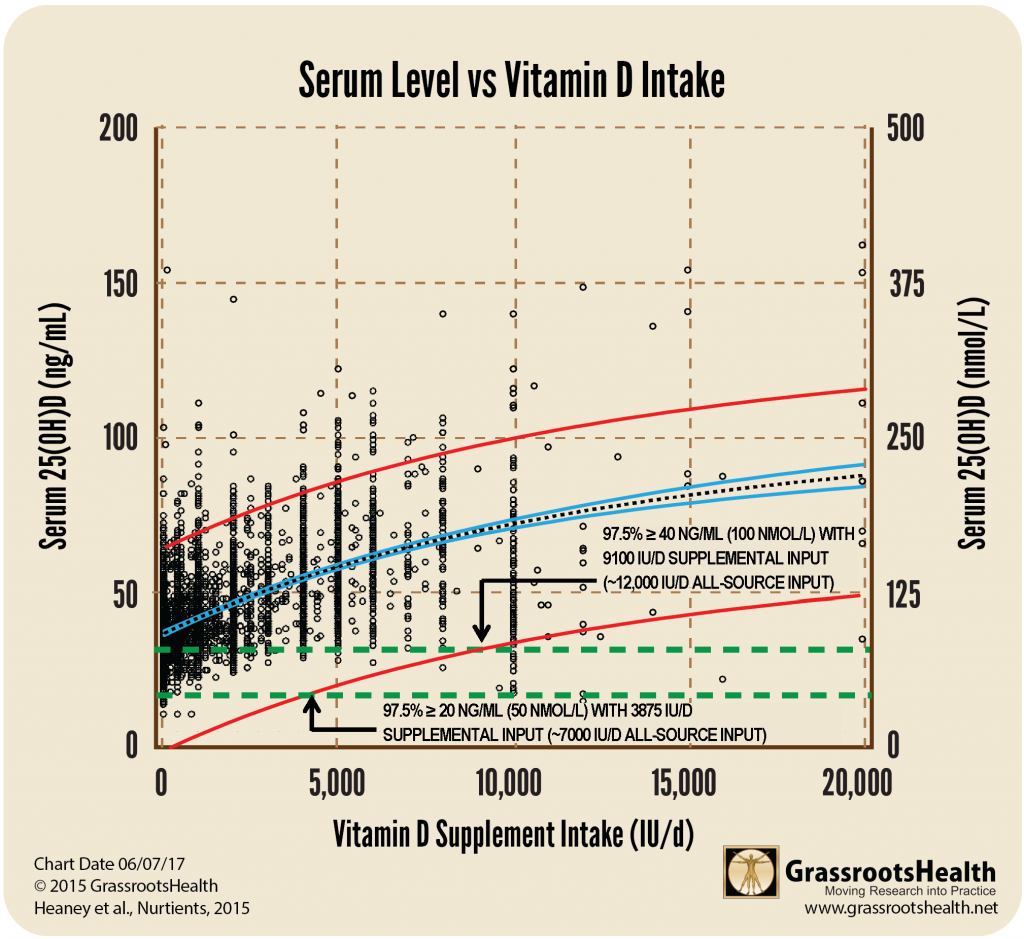 25 OH Serum Curve 40 and 20 lines