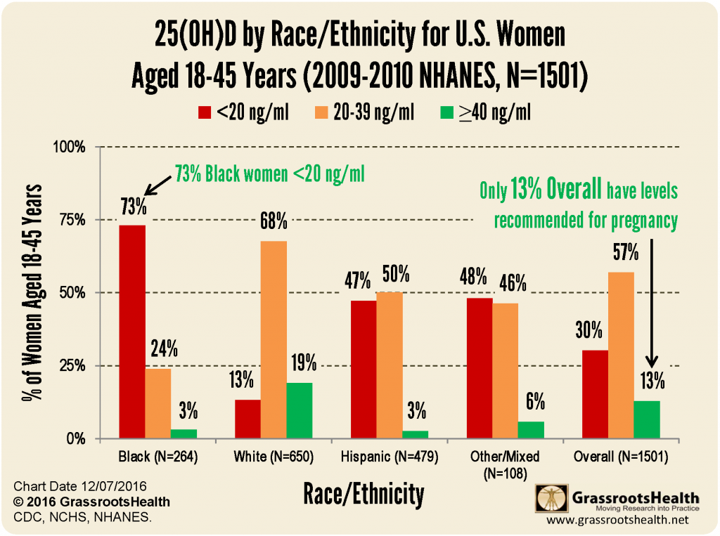 NHANES bar graph by race for POC