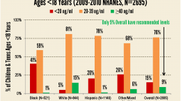 NHANES bar graph under 18 by race 2009-2010