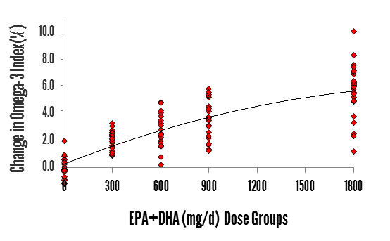O3 index response to dose