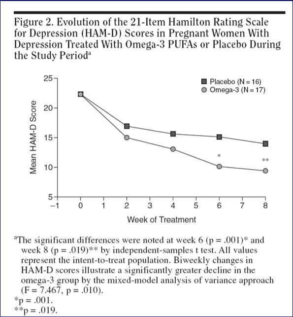 Su depression reduction graph