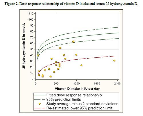 Veugelers paper - figure 2 - Veugelers data plot