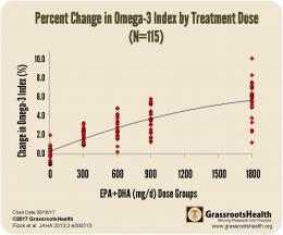 dose response % change O3 by intake group