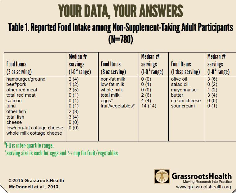 food source chart vit d workshop 2015