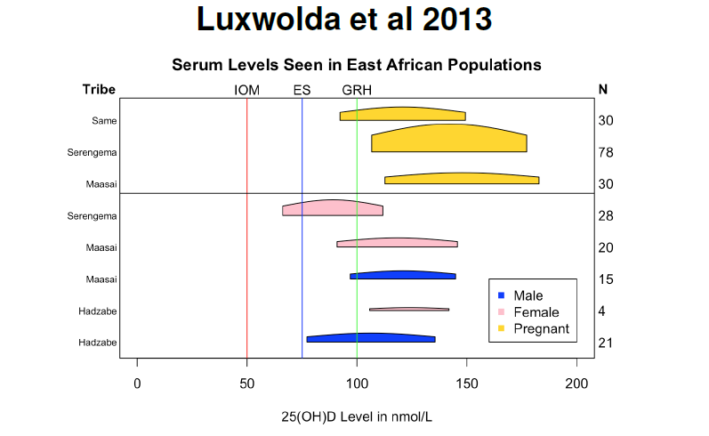 luxwolda serum in african pregnant women