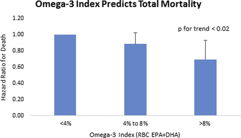 O3 Index predicts mortality chart Harris