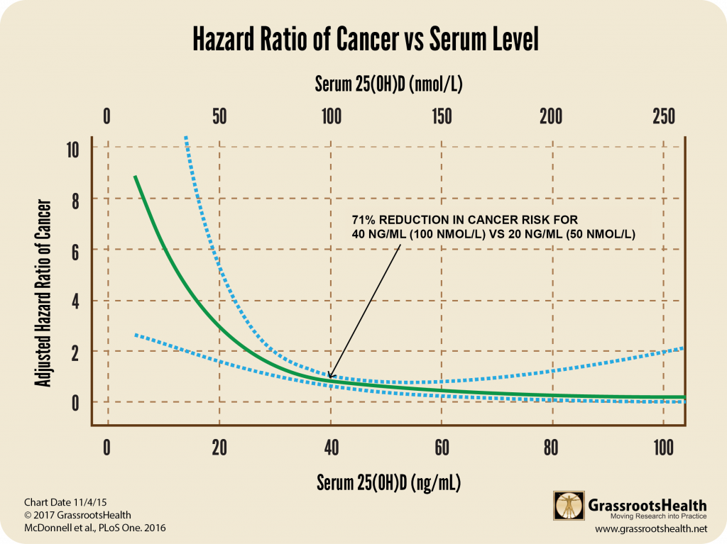 Lappe-GRH 2016 paper Cancer Curve by serum level