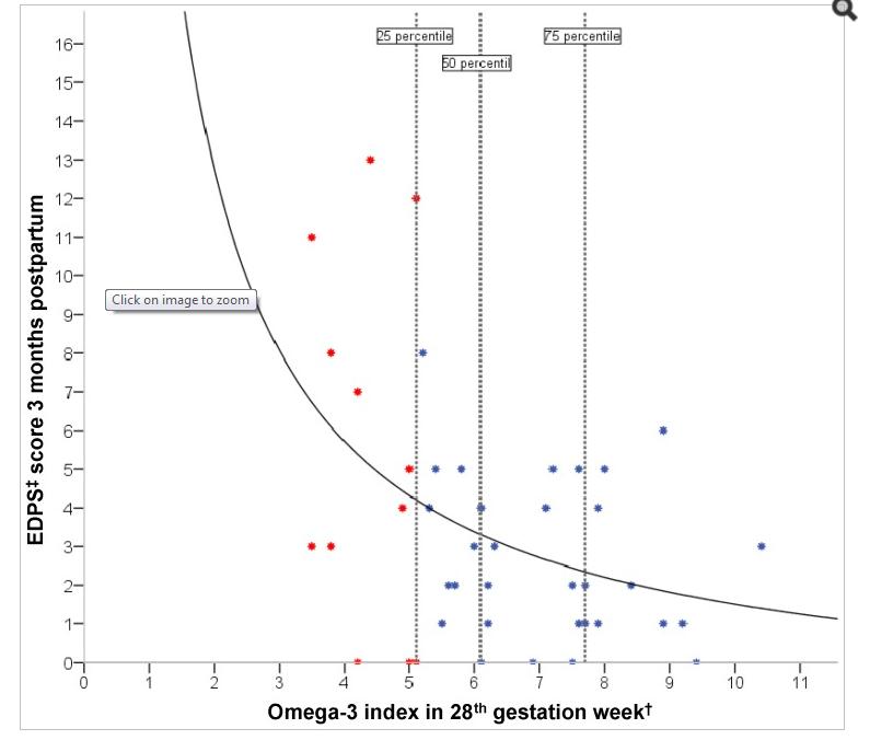 Figure 2 – Markhus et al.
