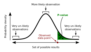 p-value graph