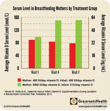serum level in breastfeeding mothers hollis 2015