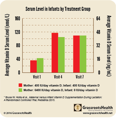 serum level in infants hollis 2015