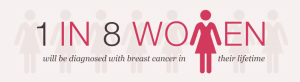 1-in-8-women-will-get-breast-cancer