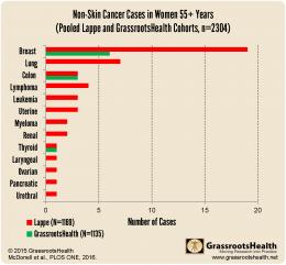 GRH cancer paper April 2016 all cancer bar chart