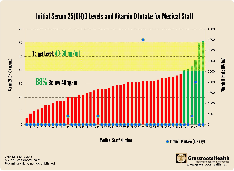 Medical-staff-levels