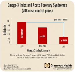 O3 acute coronary chart Block RC