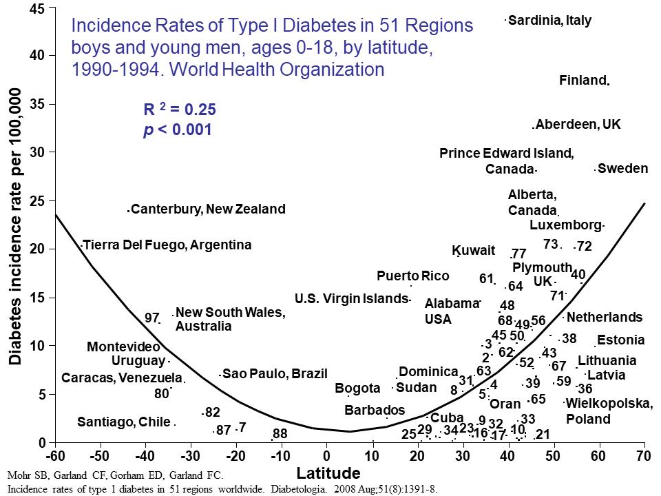 T1D latitude chart